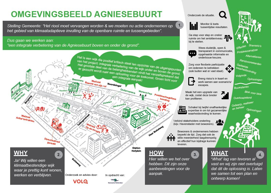 Omgevingsbeeld klimaatadaptief Agniesebuurt Rotterdam